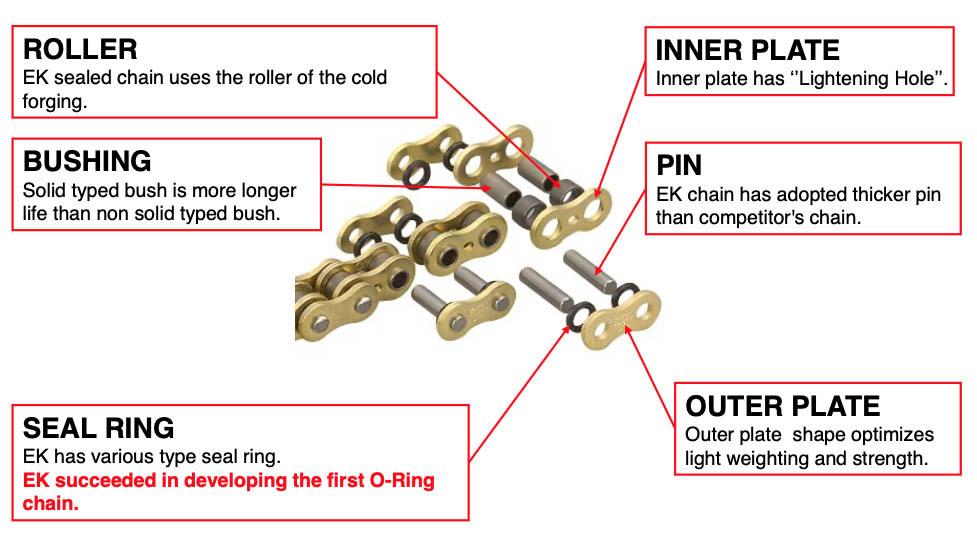 Componenti catena moto