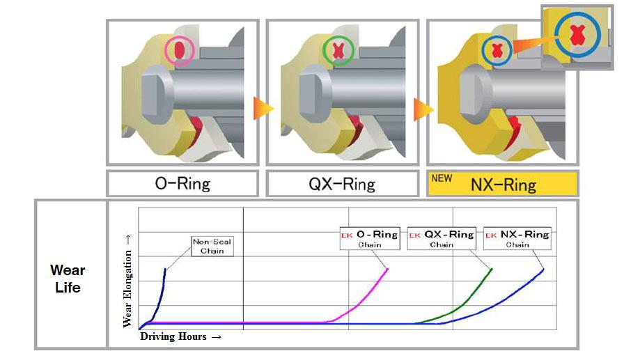 Gli speciali anelli di tenuta migliorano l'efficienza della vita della catena