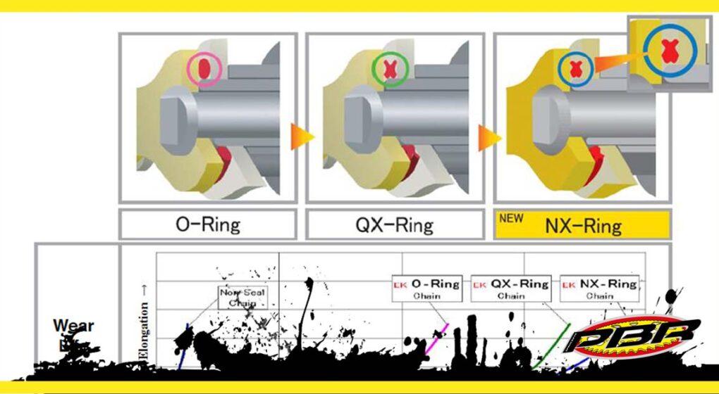 Differenze della catena moto con guarnizioni O-ring o X-ring